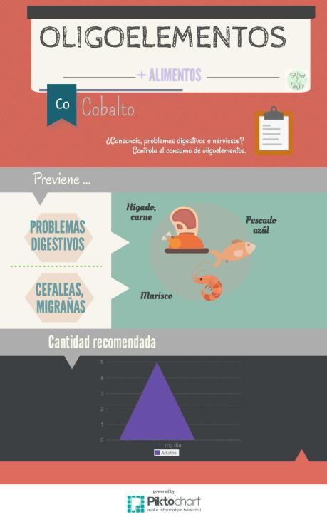 Oligoelementos_Cobalto_Co